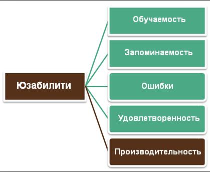 юзабилити: 5 составляющих