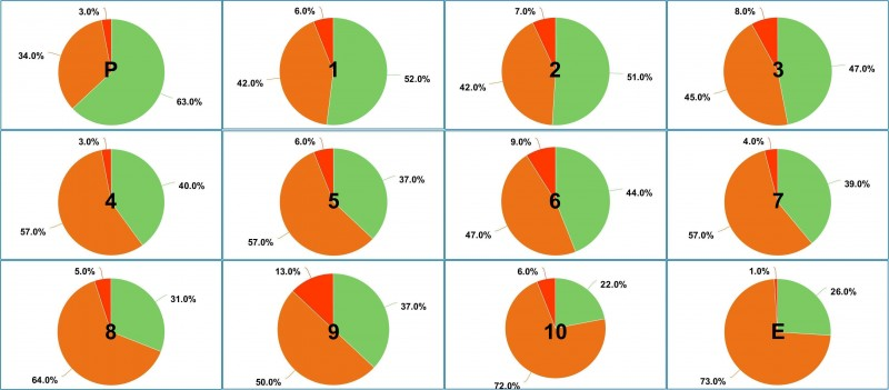 P for Prologue, E for Epilogue, each chapter has its number on the pie charts.