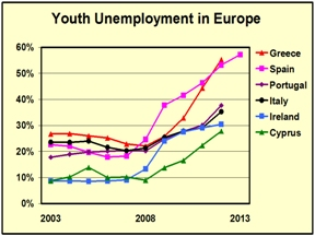 Copy (2) of 1 - Europe youth unemployment 2003 - 2013