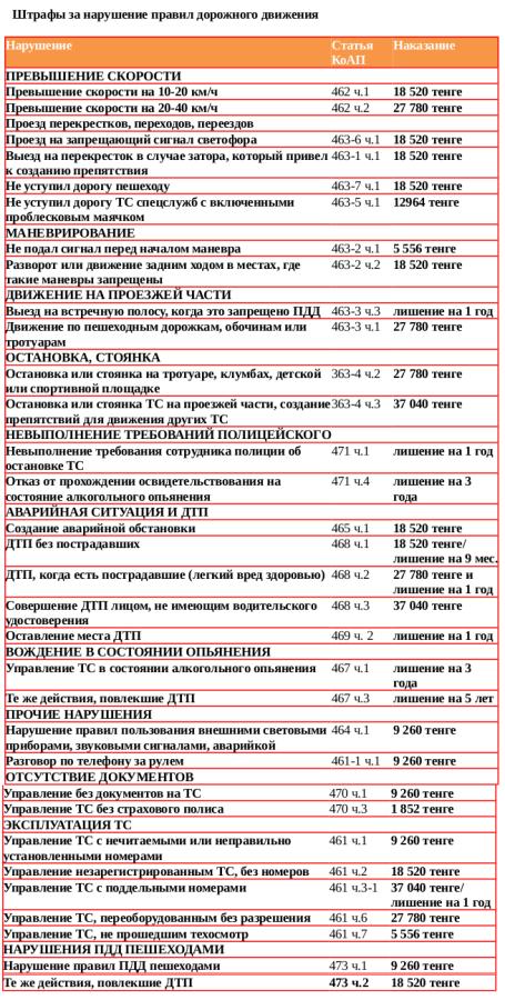 таблица_штрафы_2014-год