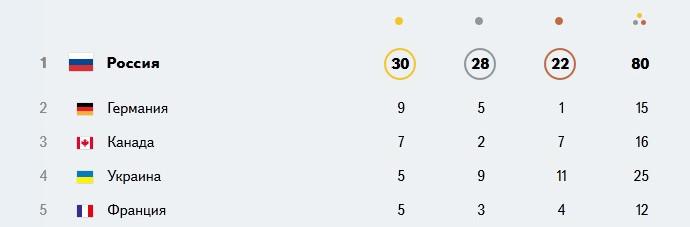паралимпийские-игры-Сочи-2014-паралимпиада-итоги-1125094