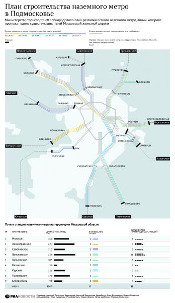 Подмосковное метро