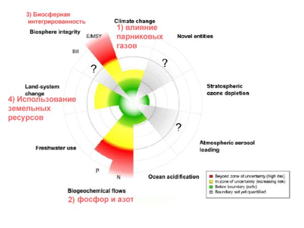 9Critea_of_risk_ecosystems_rus
