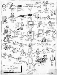 Эволюционное древо развития телевизионной отрасли в понимании западного зрителя.