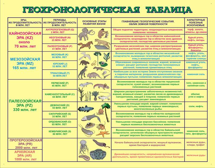 гео-хронология