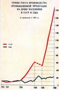 ВВП СССР-США 13-56гг.jpg