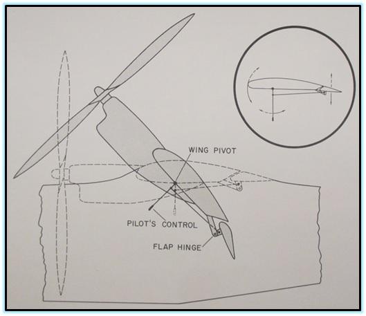 Концепты VTOL от Goodyear Аircraft (2)