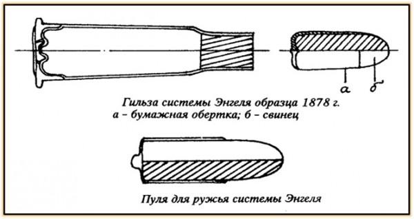 Опытное ружьё и патрон Энгеля (Швеция. 1878 год).