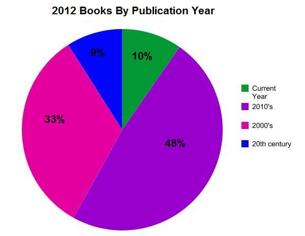 2012 book chart