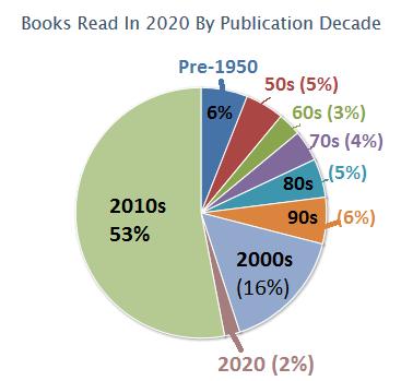 Books Publication