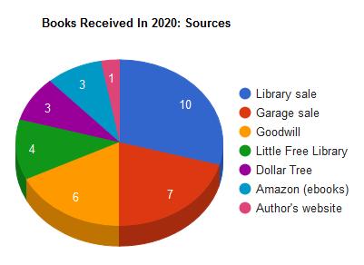 booksbought2020