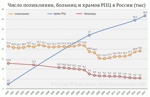 данные Росстата например по Воронежу