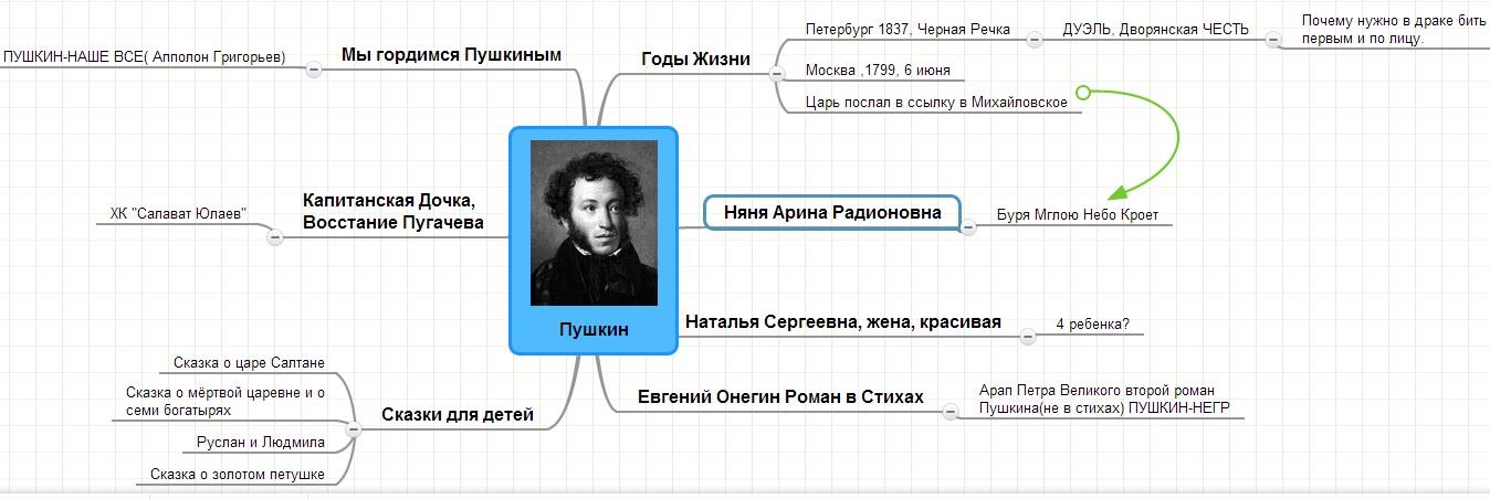 mind map Пушкин