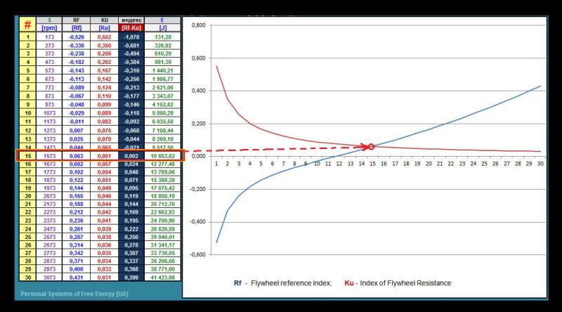 Скрин системы расчета Сержа Ракарского, расчета маховика установки Часа Кэмпбелла - Маховик 10 кг