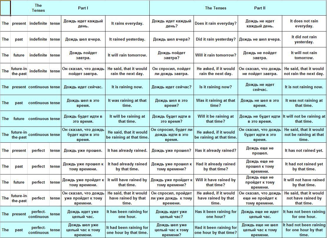 таблица английских времен с их значениями