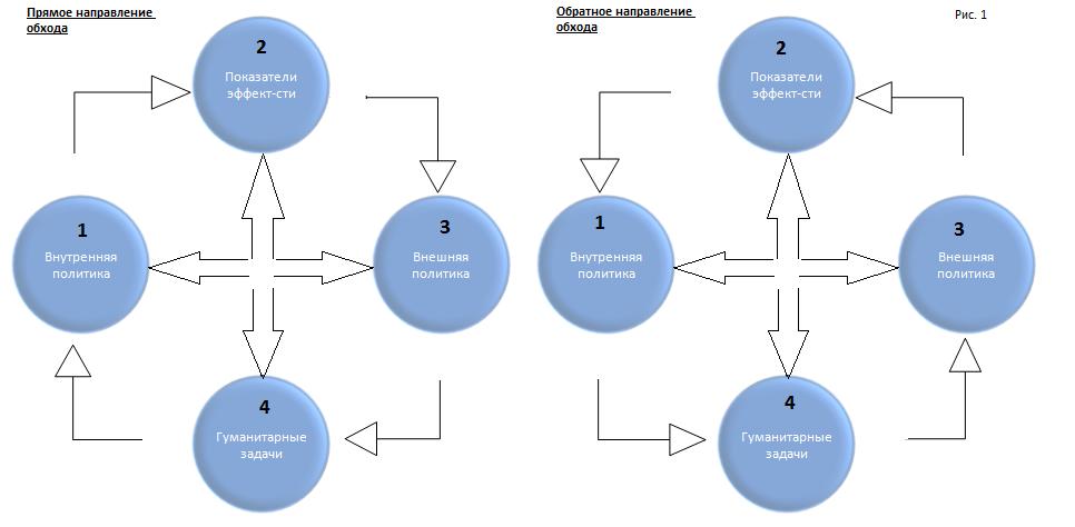 Сбалансированные факторы без Цели