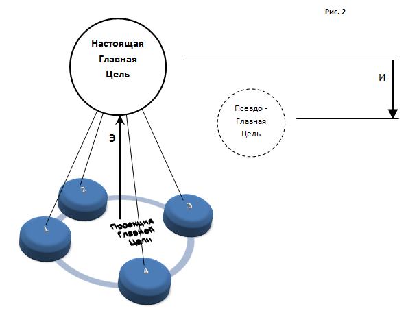 Сбалансированные факторы 3D