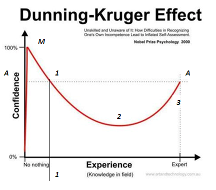 Dunning-Kruger с поправками