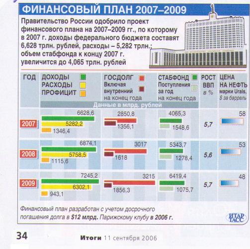 itogi2006