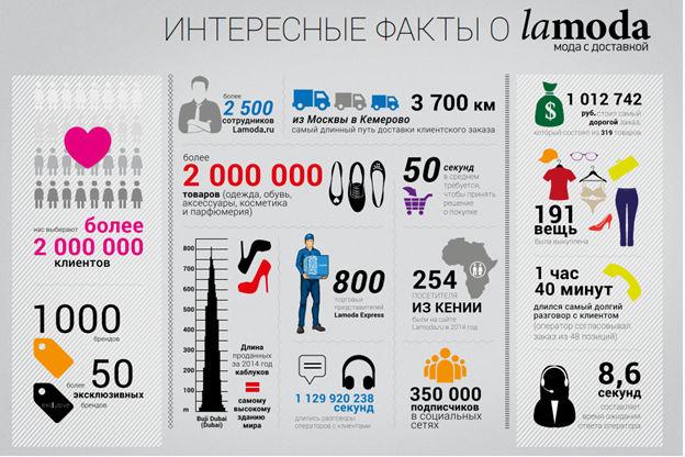 Инфографика lamoda.ru