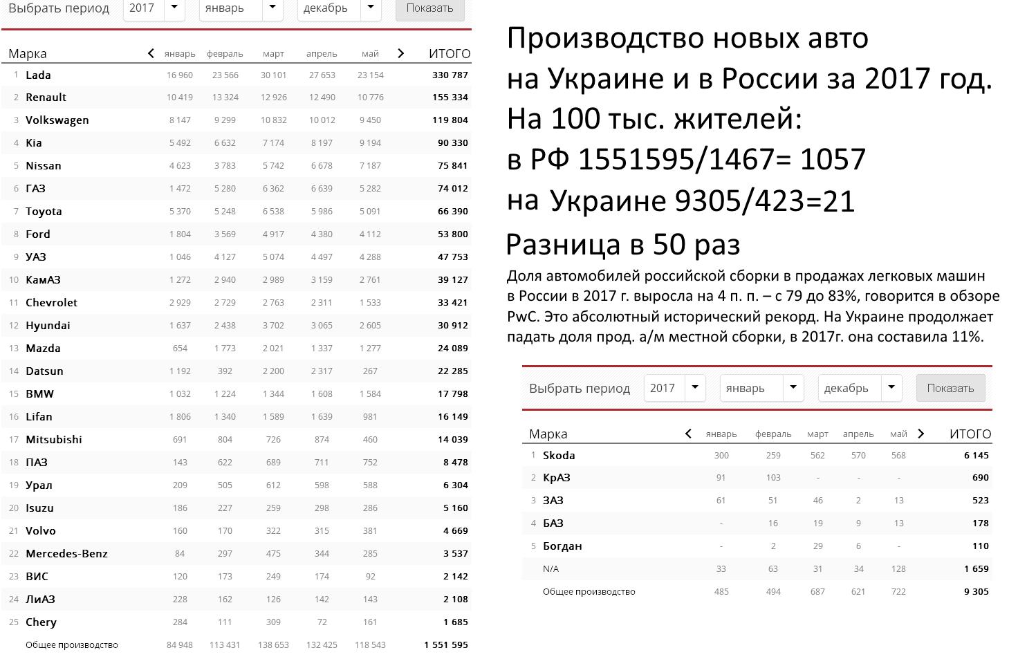Производство новых авто в России за 2017 год.PNG
