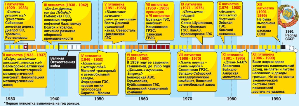 История достижений советских пятилеток