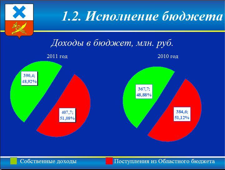 Исполнение бюджета в Ирбите