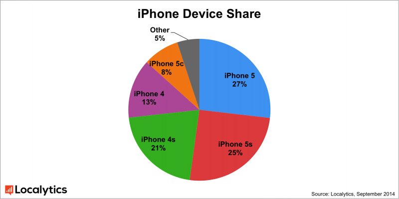 iphone_device_share_localytics-800x399