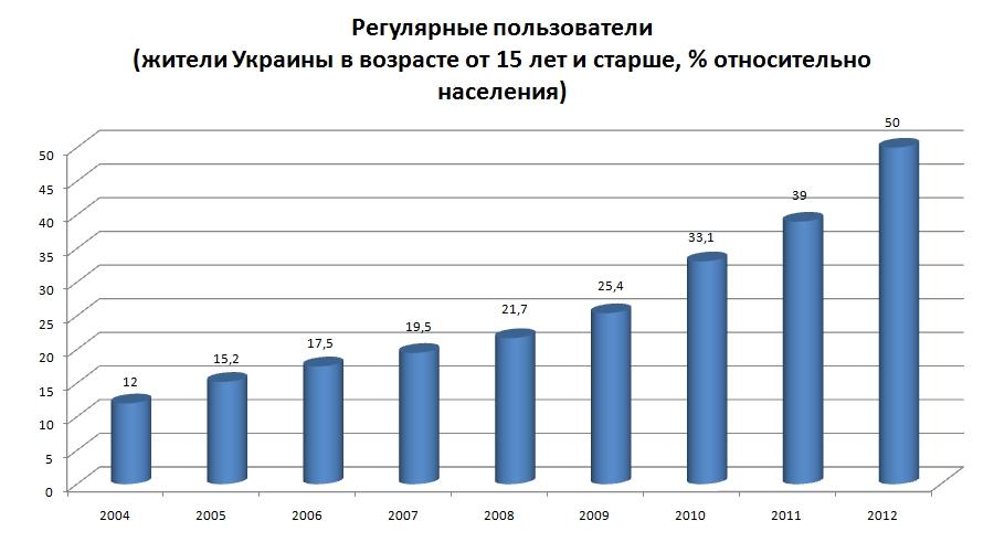 Украина_2004_2012
