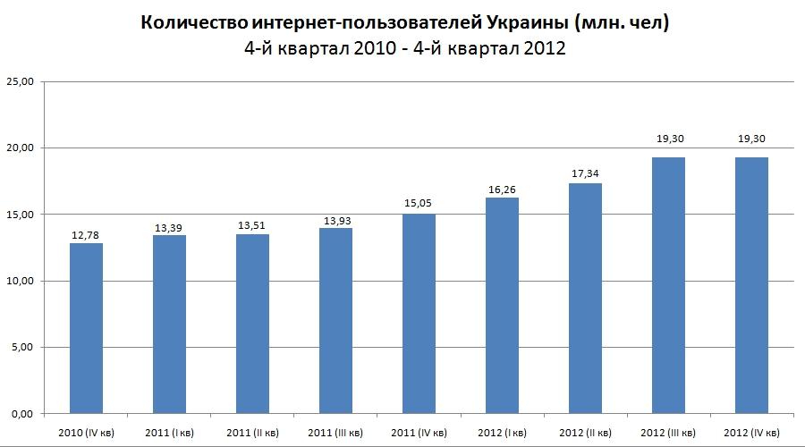 Украина_4кв_2010_4кв_2012