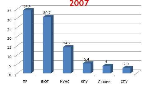 Выборы 2007