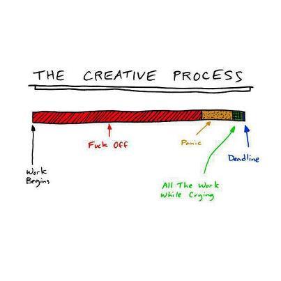 Креативу процесс