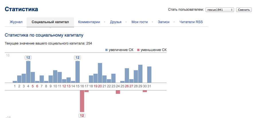 Статистика 2013-11-04 03-30-46