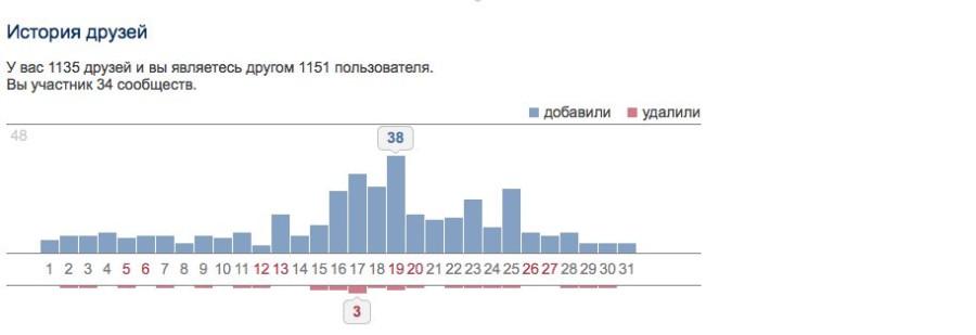 Копия Статистика 2013-11-04 17-36-40