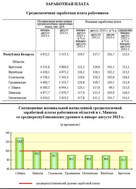 Параметры зарплаты в Беларуси -2013