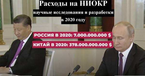 Сравнение расходов на научно-техническое развитие в России и Китае