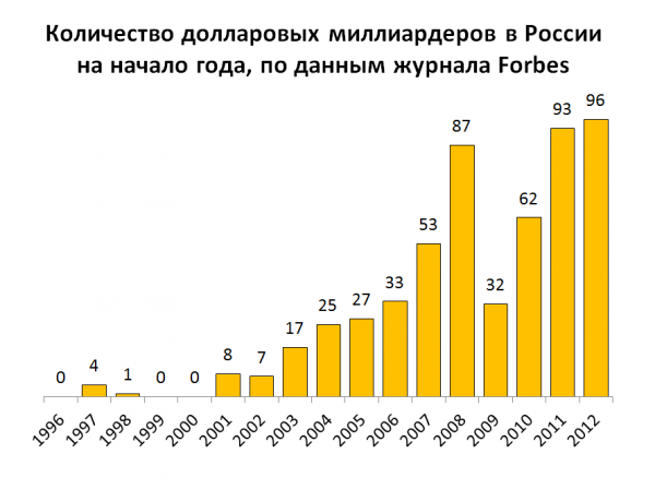 Путин про олигархов и дворцы