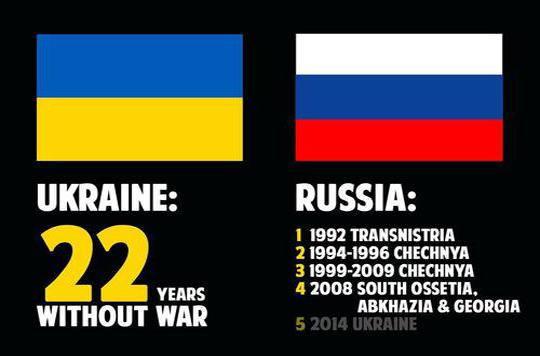 russian_wars_and_ukrainian_wars_by_pandaren_chaplain-d7isea5.jpg