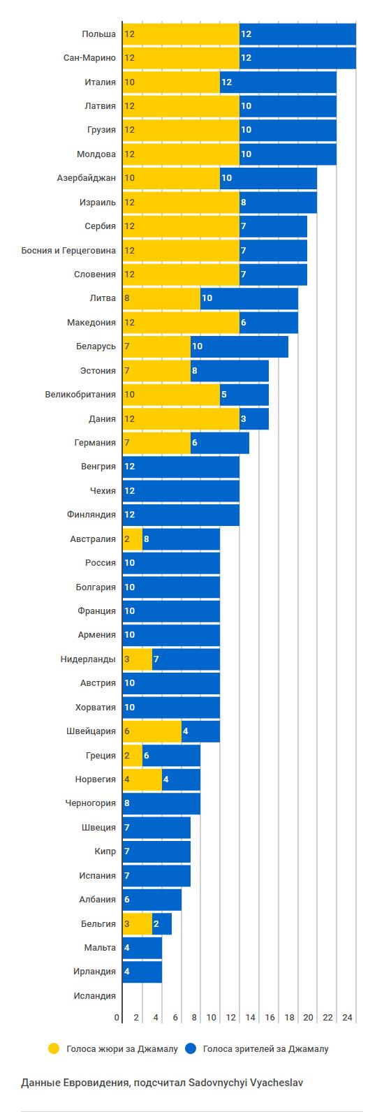 Голосование Европы Украина Джамала