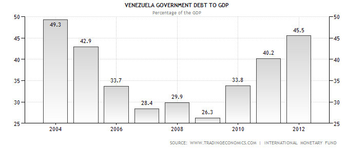 gdp_to_dept