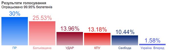 Русским националистам об украинской сенсации