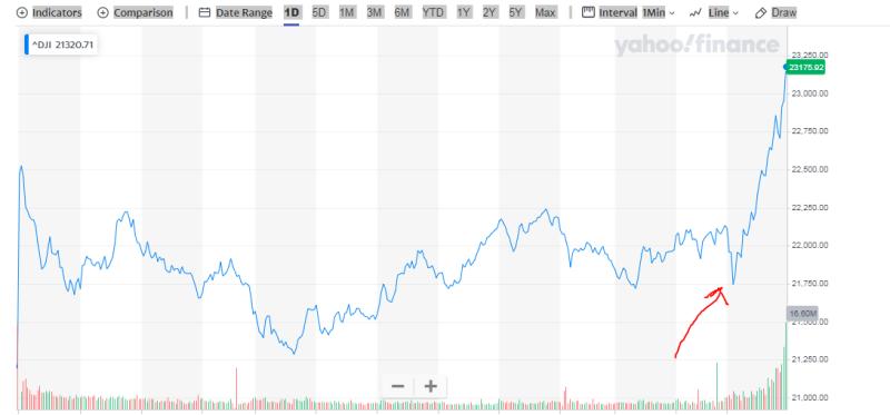 Capture Dow
