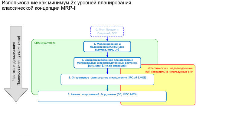 Недовнедренная ERP в производстве: в реанимацию или в морг? (продолжение)