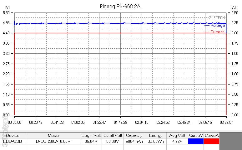 Повербанк PINENG PNW-968S. Обзор и тестирование емкости