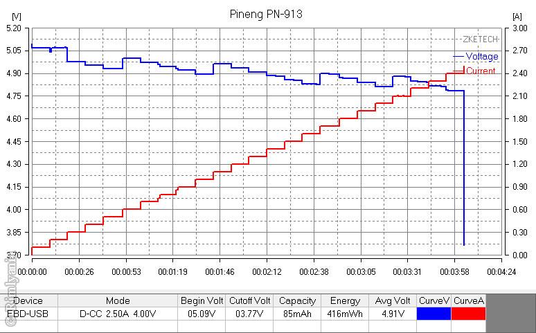 PINENG PNW-913