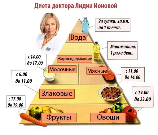 Похудеть с помощью имбиря корицы и лимона