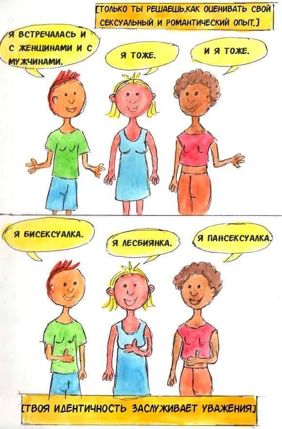 Разница между пансексуальностью и бисексуальностью