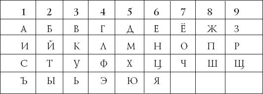 Нумерологический анализ - основные числа имени