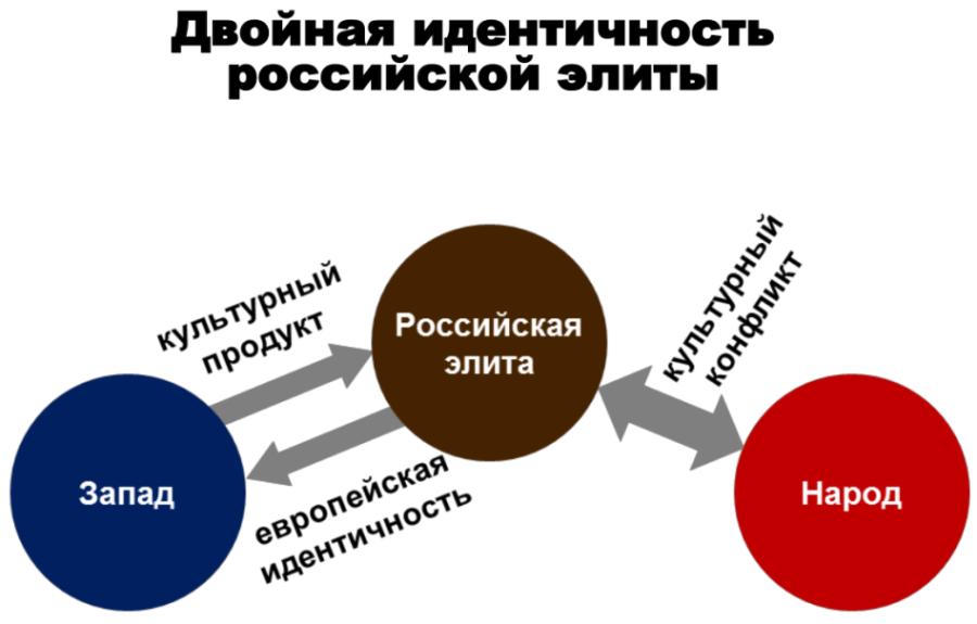 Идентичность российской элиты