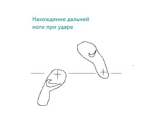 Дальняя нога при ударе